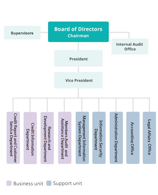 Organizational Structure of the JCIC